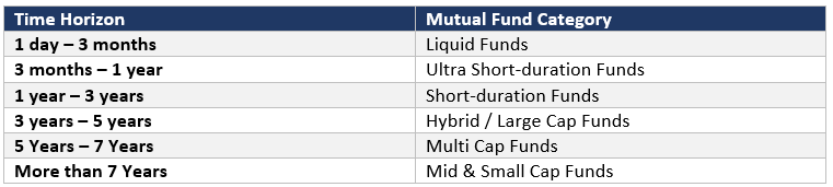 How to select Mutual Funds in India