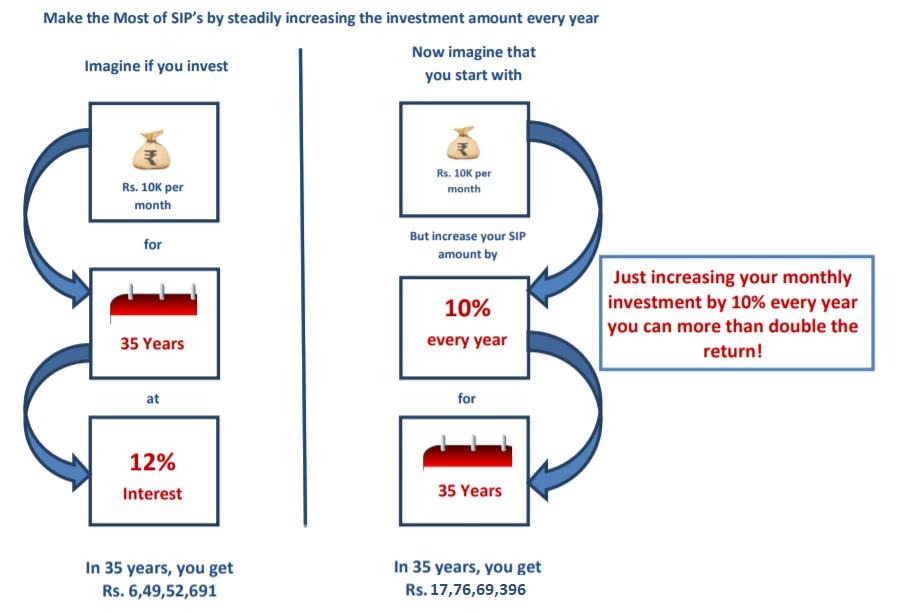 How SIP Top-ups work?